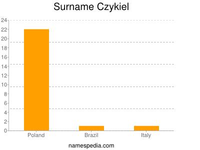 Surname Czykiel