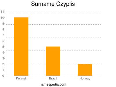 Familiennamen Czyplis