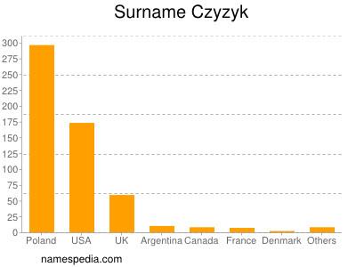Surname Czyzyk