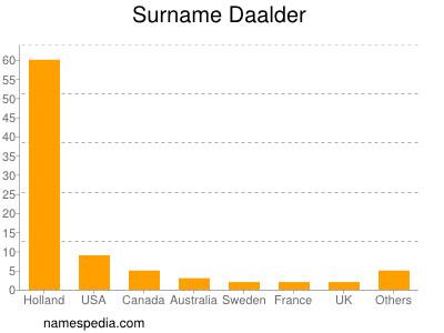 Surname Daalder