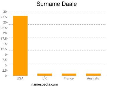 Surname Daale