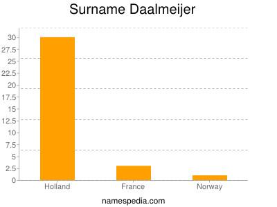 Surname Daalmeijer