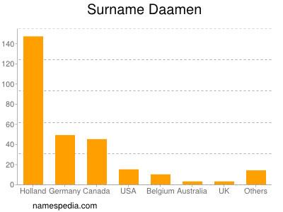 Surname Daamen