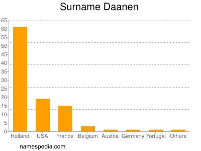 Surname Daanen