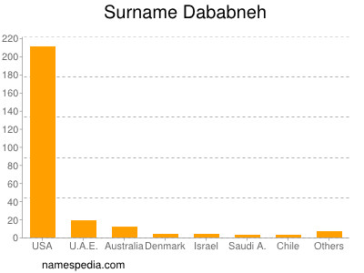 Surname Dababneh