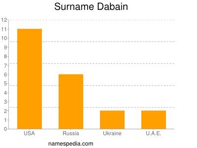 Surname Dabain