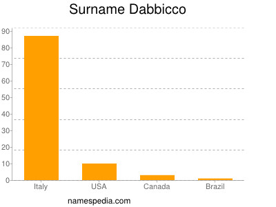 Surname Dabbicco
