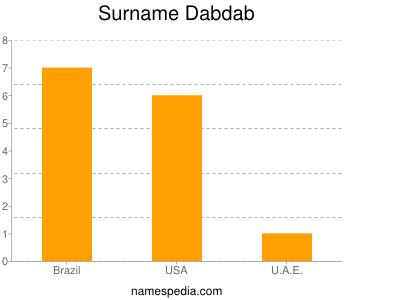 Surname Dabdab