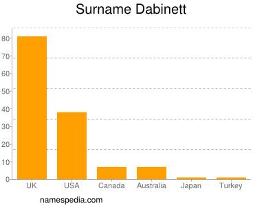 Surname Dabinett
