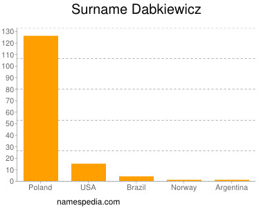 Surname Dabkiewicz