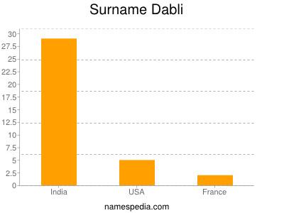 Surname Dabli