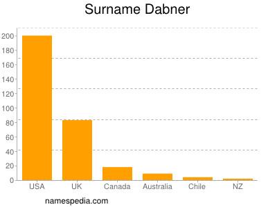 Surname Dabner