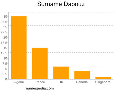 Surname Dabouz