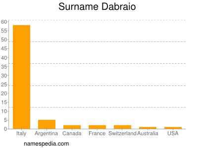 Surname Dabraio