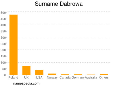 Surname Dabrowa