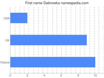 Given name Dabrowka