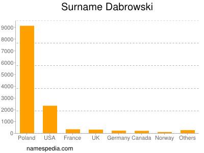 Surname Dabrowski