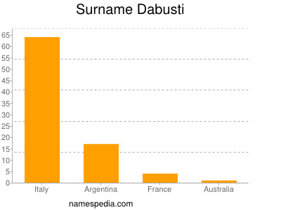 Surname Dabusti