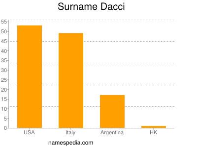 Surname Dacci