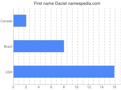 Vornamen Daciel