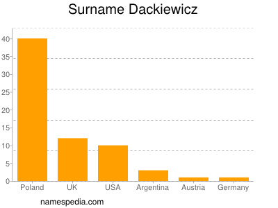 Surname Dackiewicz