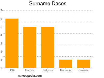 Surname Dacos
