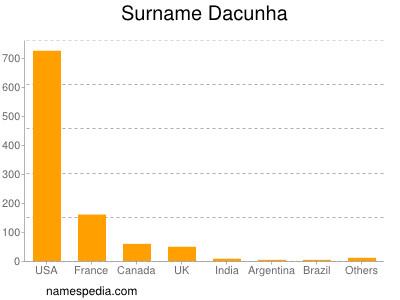 Surname Dacunha