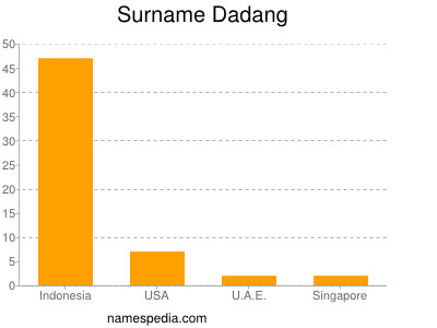 Surname Dadang