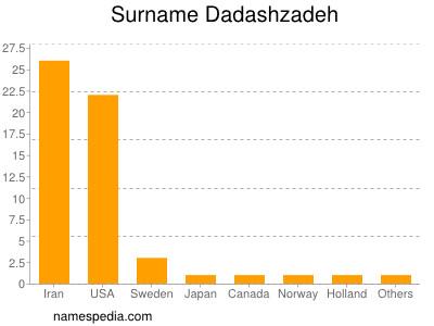 Surname Dadashzadeh