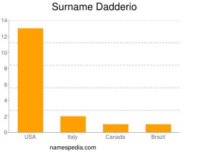Surname Dadderio