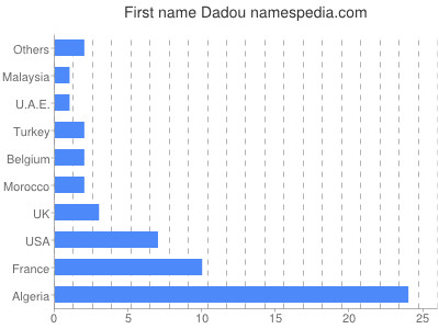 Given name Dadou