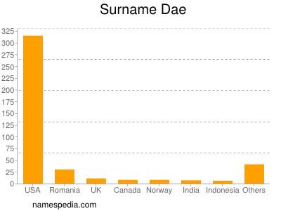 Surname Dae