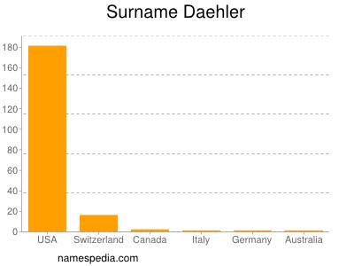 Surname Daehler