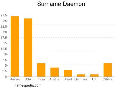 Surname Daemon