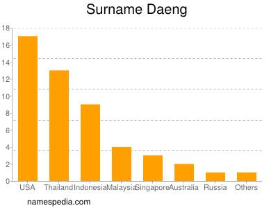 Surname Daeng