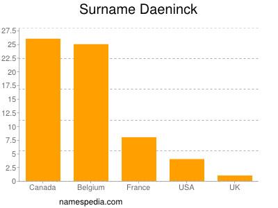 Surname Daeninck