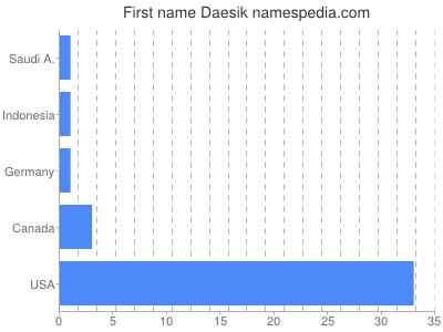 Given name Daesik