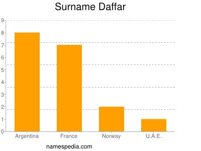 Familiennamen Daffar