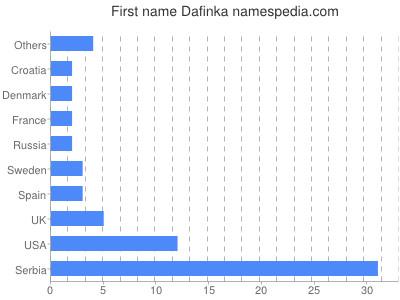 Given name Dafinka