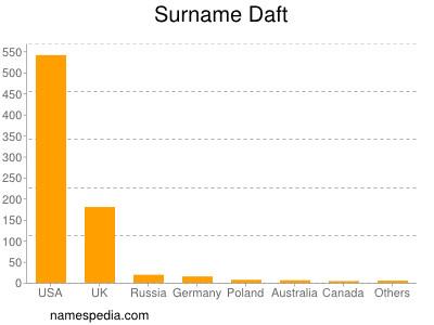 Surname Daft
