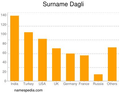Surname Dagli