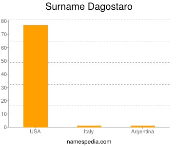 Surname Dagostaro