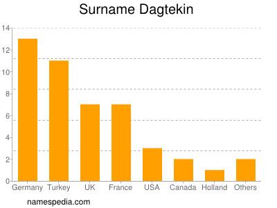 Surname Dagtekin