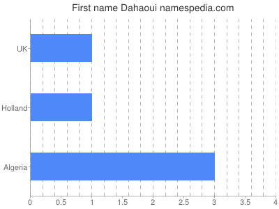 Given name Dahaoui