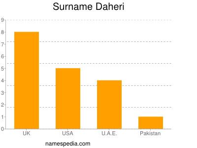 Surname Daheri