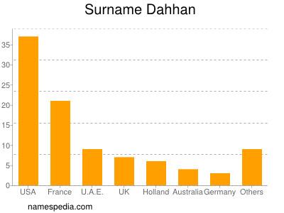 Surname Dahhan