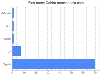 Given name Dahiru