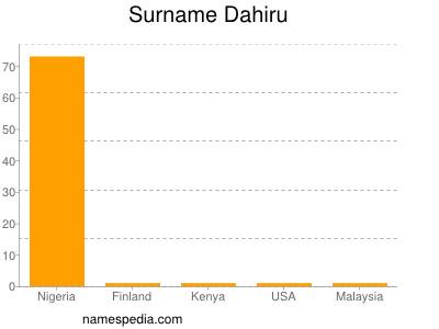 Surname Dahiru