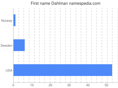 Given name Dahlman