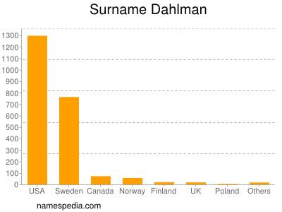 Surname Dahlman